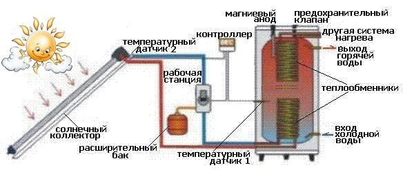 Солнечный коллектор. Сплит-система